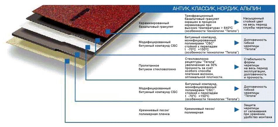 Киев ремонт крыши рубероид