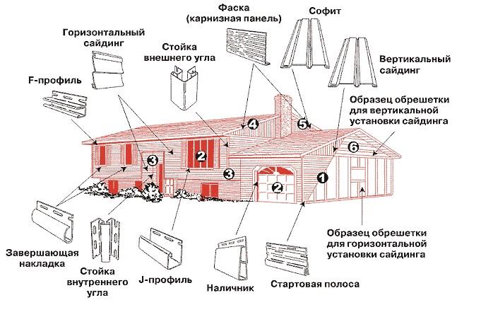 Сайдинг в Минске  сравнить цены и купить у 66 поставщиков